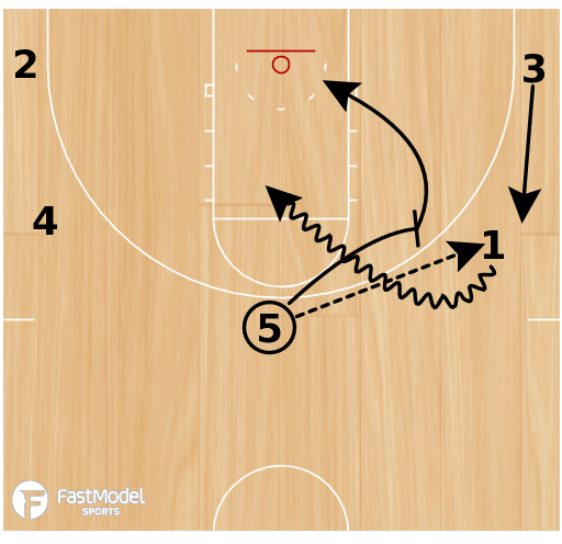 Basketball Play - Chin Continuity Option
