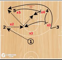 Basketball Play - HIGH POST ATTACK