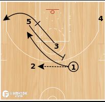 Basketball Play - PNR ATTACK