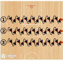 Basketball Play - C2E Crossover Spin-Handle Permutations