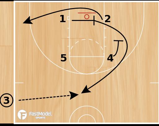 Basketball Play - Lewis SLOB