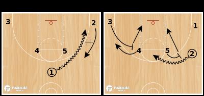 Basketball Play - Horns post flare