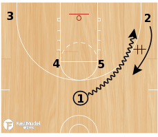 Basketball Play - Horns post flare