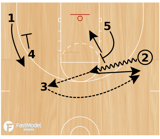 Basketball Play - Horns Wing Flare