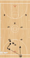 Basketball Play - Joe Mihalic - 1-2-2 Zone Press Breaker