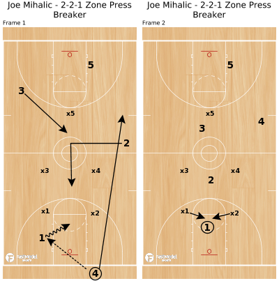 Basketball Play - Joe Mihalic - 2-2-1 Zone Press Breaker