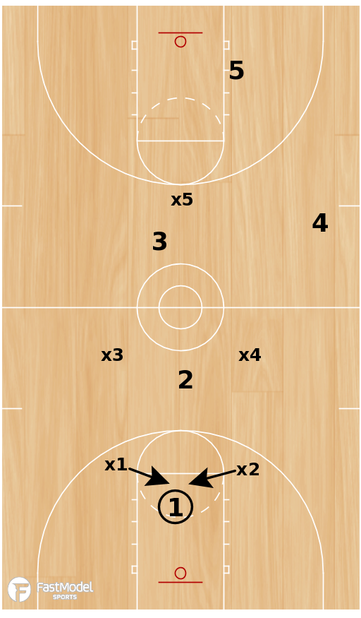 Basketball Play - Joe Mihalic - 2-2-1 Zone Press Breaker