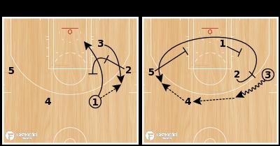 Basketball Play - KORVER 3PT
