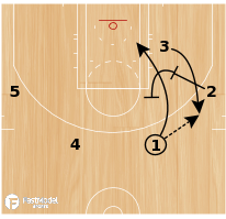 Basketball Play - KORVER 3PT