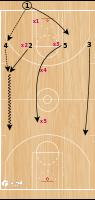 Basketball Play - 1-4 PRESS BREAK