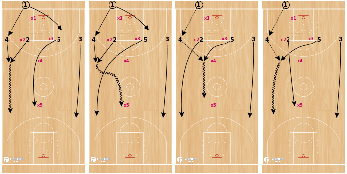 Basketball Play - 1-4 PRESS BREAK