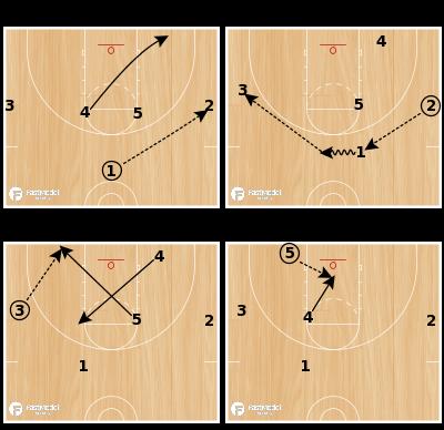 Basketball Play - 4 High Zone