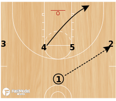Basketball Play - 4 High Zone