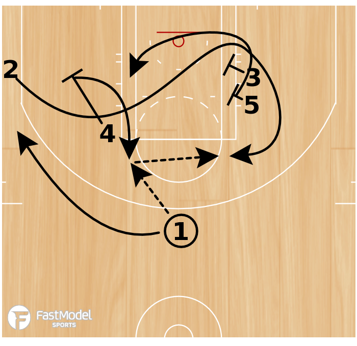 Basketball Play - Play of the Day 05-27-12: Elbow Floppy