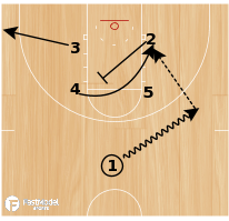 Basketball Play - Play of the Day 05-26-12: Box 25 Reverse