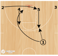 Basketball Play - Pittsburgh Stagger