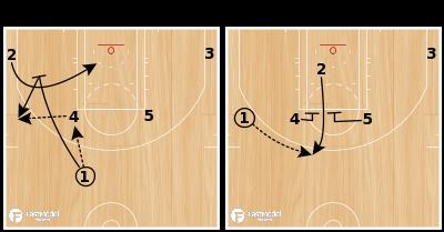 Basketball Play - PINCH POST INTO ELEVATOR