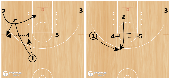 Basketball Play - PINCH POST INTO ELEVATOR