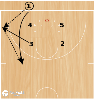 Basketball Play - Play of the Day 05-28-12: Box Double Under