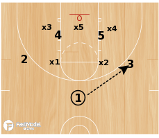 Basketball Play - Miami (vs zone)