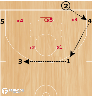 Basketball Play - IOWA STATE 2-3 ZONE BLOB