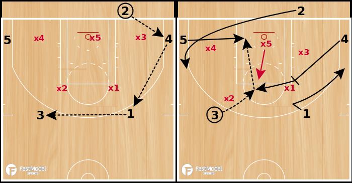 Basketball Play - IOWA STATE 2-3 ZONE BLOB