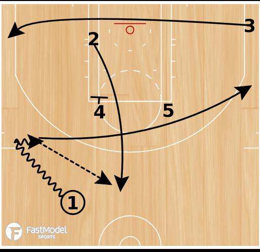 Basketball Play - HEAT Zipper Slice Ball Screen
