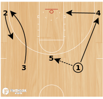 Basketball Play - Michigan Swing Cut
