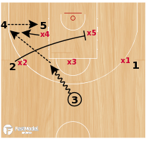 Basketball Play - TRIANGLE & TWO - SIDE PUNCH