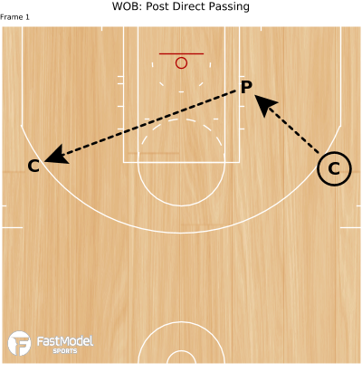 Basketball Play - WOB: Post Direct Passing