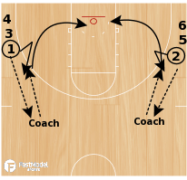 Basketball Play - Wing Square-Ups