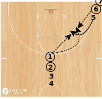 Basketball Play - Continuous Shooting