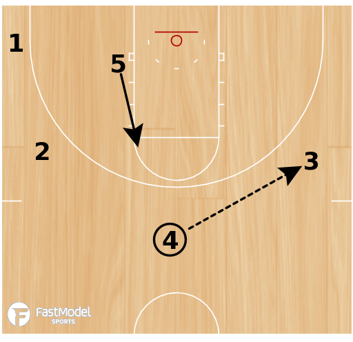 Basketball Play - Detroit's Wing Iso