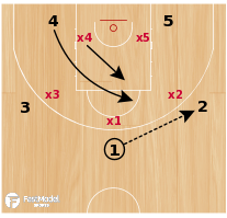 Basketball Play - DIAMOND OVERLOAD - CORNER 3PT