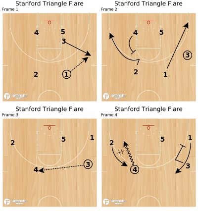 Basketball Play - Stanford Triangle Flare