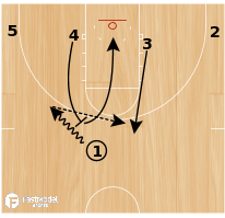 Basketball Play - Green Bay Roll & Replace Backdoor