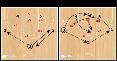 Basketball Play - LOB VS 2-3 ZONE