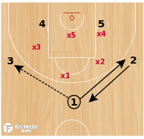 Basketball Play - LOB VS 2-3 ZONE