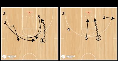 Basketball Play - YSU Cycle for 3