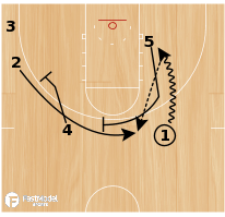Basketball Play - YSU Cycle for 3