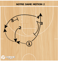 Basketball Play - Notre Dame Motion II