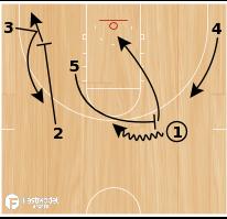 Basketball Play - Valpo Pick & Roll