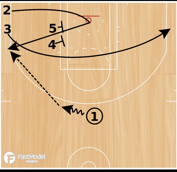 Basketball Play - WOB: ATO-Elevator