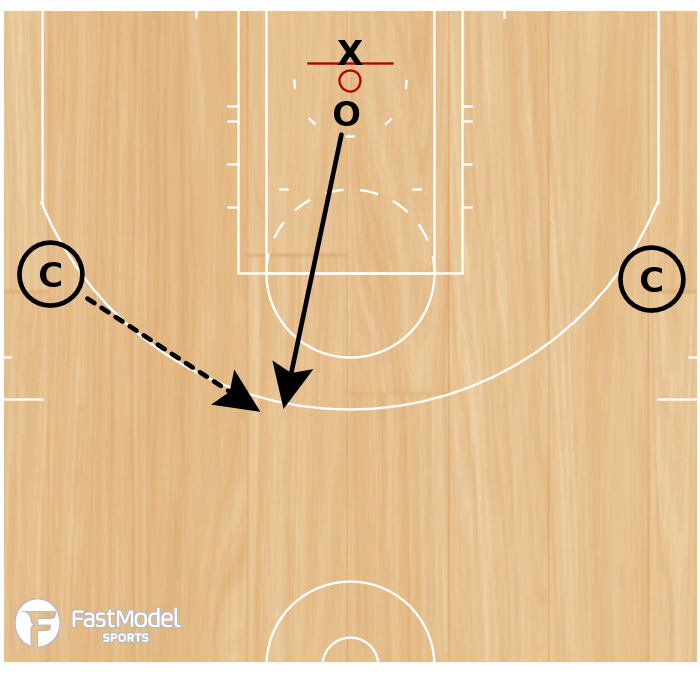 Basketball Play - WOB: Continuous 1-on-1