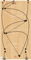 Basketball Play - USA Shooting