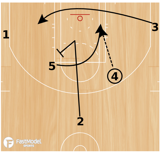 Basketball Play - Play of the Day 06-02-12: Horns 45 Punch
