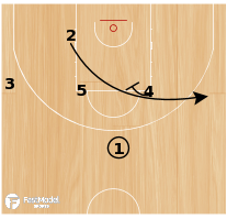 Basketball Play - 4 High Series Marquette
