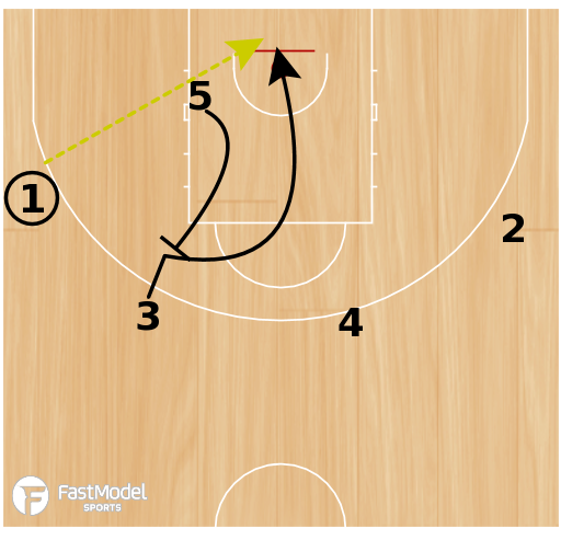 Basketball Play - 4 High Series Marquette