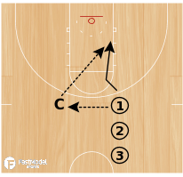 Basketball Play - Motion Breakdowns: 1/0 Basket Cuts