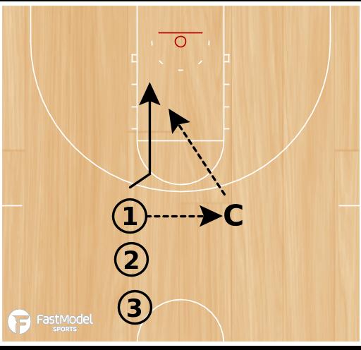 Basketball Play - Motion Breakdowns: 1/0 Basket Cuts